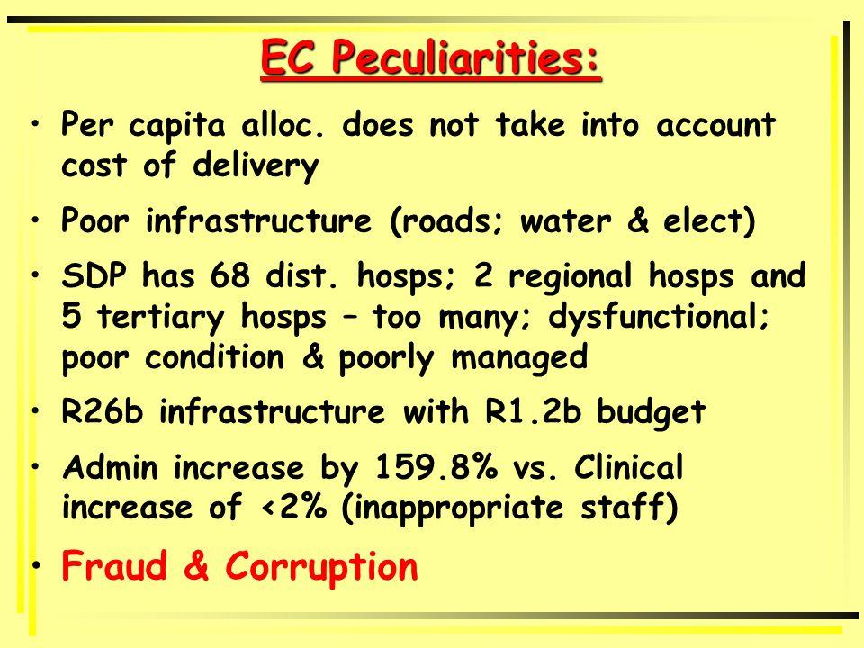 EC Peculiarities: Per capita alloc.