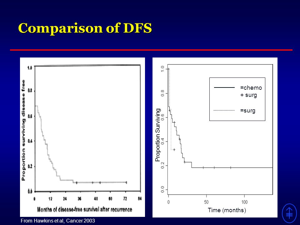 From Hawkins et al, Cancer 2003 Comparison of DFS =chemo + surg =surg Time (months) Proportion Surviving
