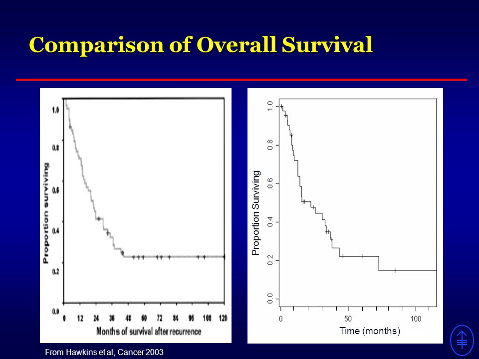 From Hawkins et al, Cancer 2003 Comparison of Overall Survival Time (months) Proportion Surviving