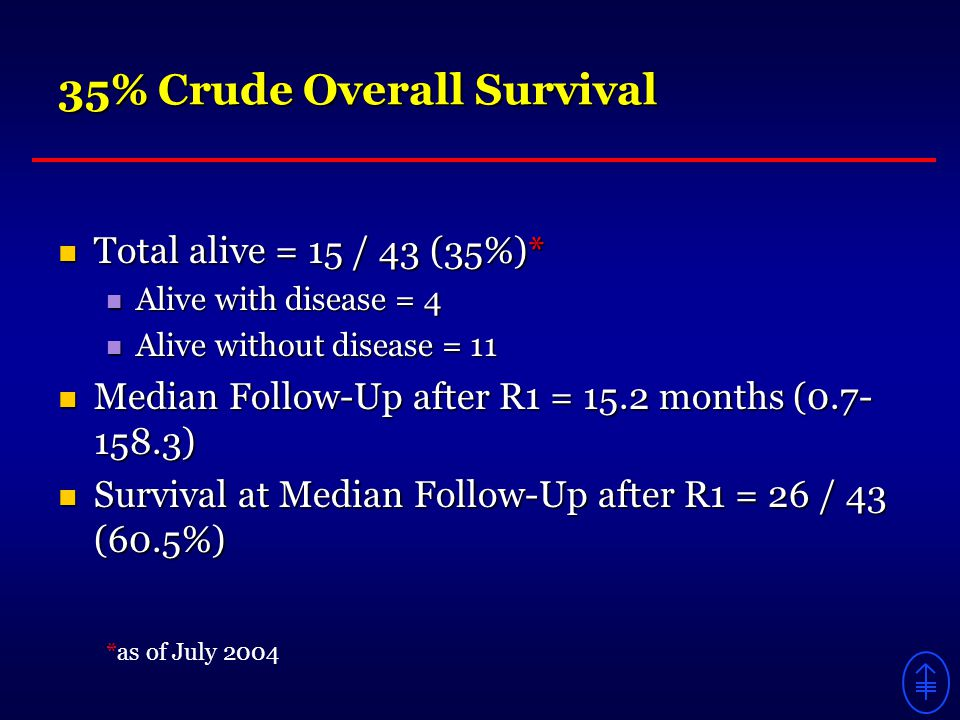 35% Crude Overall Survival Total alive = 15 / 43 (35%)* Total alive = 15 / 43 (35%)* Alive with disease = 4 Alive with disease = 4 Alive without disease = 11 Alive without disease = 11 Median Follow-Up after R1 = 15.2 months (0.7- 158.3) Median Follow-Up after R1 = 15.2 months (0.7- 158.3) Survival at Median Follow-Up after R1 = 26 / 43 (60.5%) Survival at Median Follow-Up after R1 = 26 / 43 (60.5%) *as of July 2004