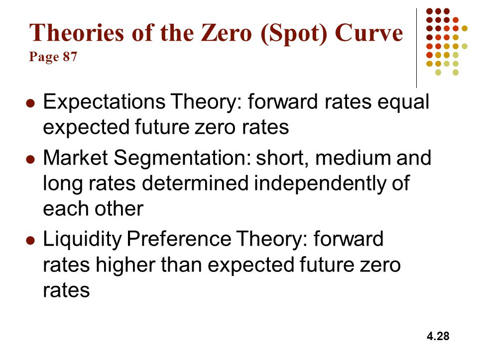 4.28 Theories of the Zero (Spot) Curve Page 87 Expectations Theory: forward rates equal expected future zero rates Market Segmentation: short, medium