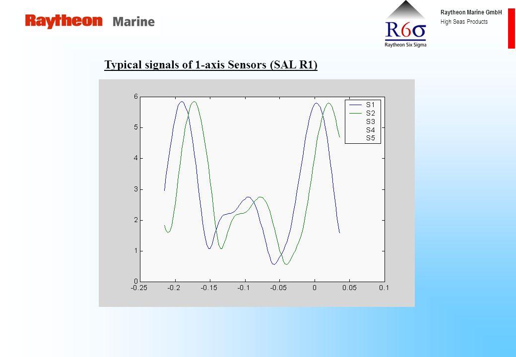 Raytheon Marine GmbH High Seas Products Output signals (Single Axis) WT (SAL R1)