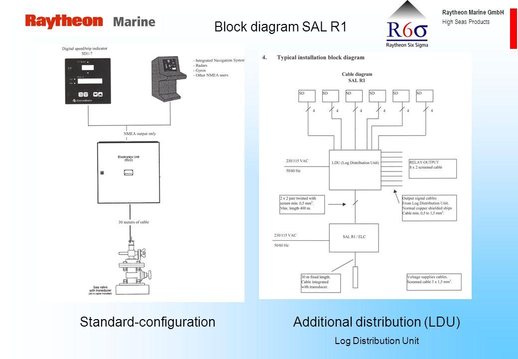 Raytheon Marine GmbH High Seas Products SAL R1 Bridge area Fore peak