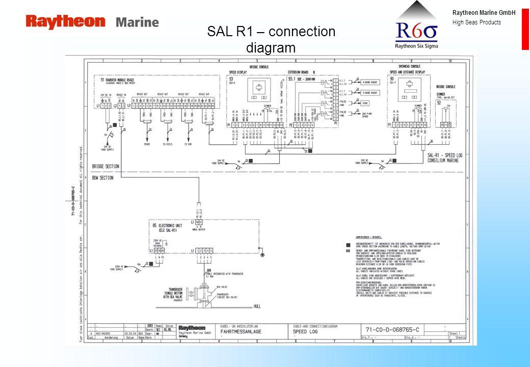 Raytheon Marine GmbH High Seas Products Block diagram SAL R1 Standard-configurationAdditional distribution (LDU) Log Distribution Unit