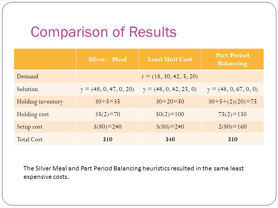 Comparison of Results Silver – MealLeast Unit Cost Part Period Balancing Demandr = (18, 30, 42, 5, 20) Solutiony = (48, 0, 47, 0, 20)y = (48, 0, 42, 2