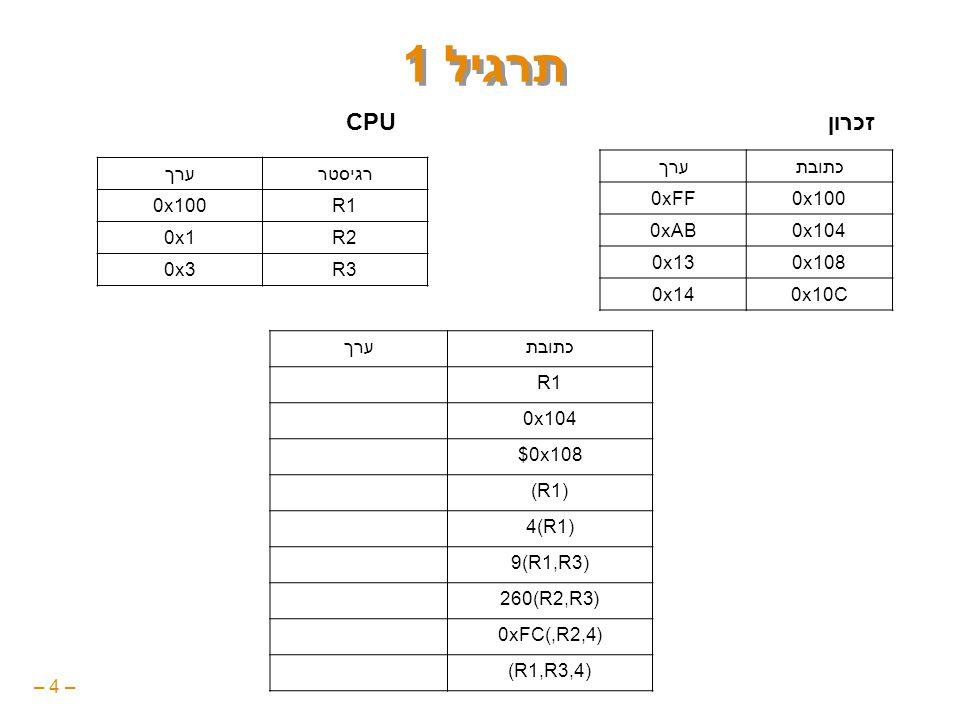 – 4 – תרגיל 1 כתובתערך 0x1000xFF 0x1040xAB 0x1080x13 0x10C0x14 רגיסטרערך R10x100 R20x1 R30x3 זכרוןCPU כתובתערך R10x100 0x1040xAB $0x108 (R1)0xFF 4(R1)0xAB 9(R1,R3)0x14 260(R2,R3)0x13 0xFC(,R2,4)0xFF (R1,R3,4)0x14