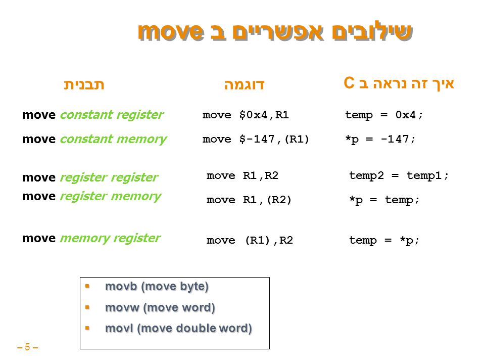 – 5 – שילובים אפשריים ב move move $0x4,R1 move $-147,(R1) move R1,R2 move R1,(R2) move (R1),R2 איך זה נראה ב C temp = 0x4; *p = -147; temp2 = temp1; *p = temp; temp = *p; move constant register move constant memory move register register move register memory move memory register תבניתדוגמה  movb (move byte)  movw (move word)  movl (move double word)