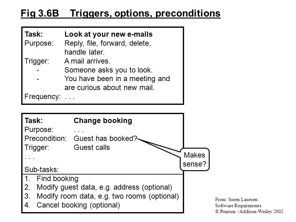 Fig 3.6B Triggers, options, preconditions Task:Change booking Purpose:... Precondition:Guest has booked? Trigger:Guest calls... Sub-tasks: 1.Find book