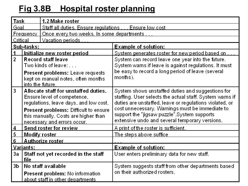 Fig 3.8B Hospital roster planning