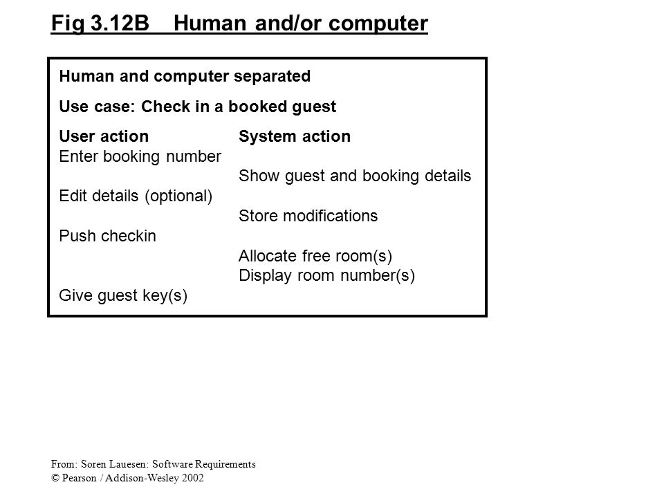 Fig 3.12B Human and/or computer Human and computer separated Use case: Check in a booked guest User actionSystem action Enter booking number Show gues