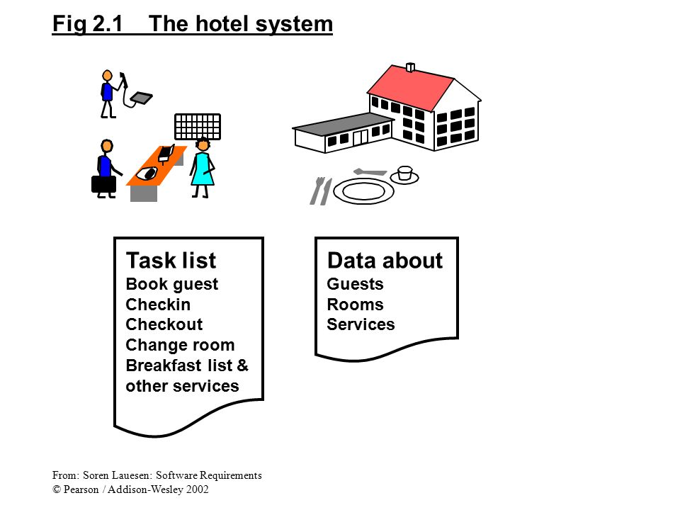 Fig 2.1 The hotel system Task list Book guest Checkin Checkout Change room Breakfast list & other services Data about Guests Rooms Services From: Sore