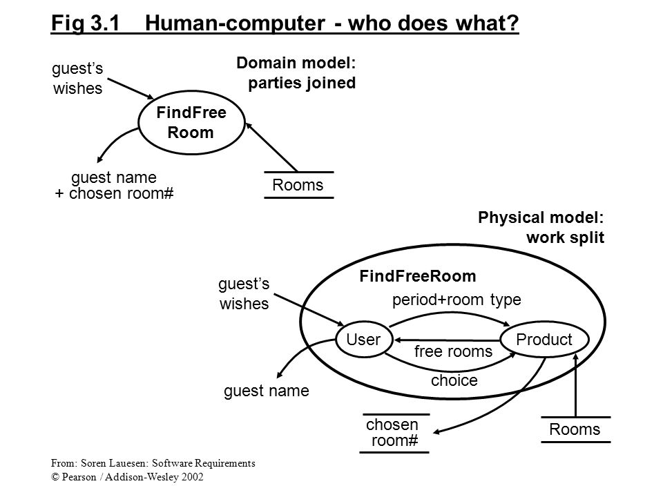 Fig 3.1 Human-computer - who does what? FindFree Room guest's wishes Rooms guest name + chosen room# Domain model: parties joined guest's wishes Rooms
