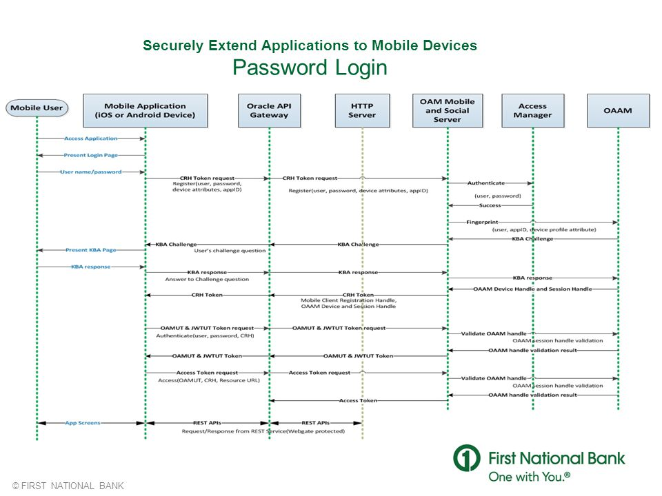 © FIRST NATIONAL BANK Securely Extend Applications to Mobile Devices Password Login