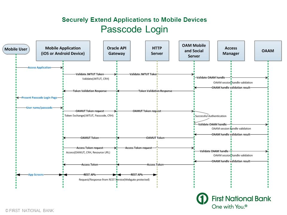 © FIRST NATIONAL BANK Securely Extend Applications to Mobile Devices Passcode Login