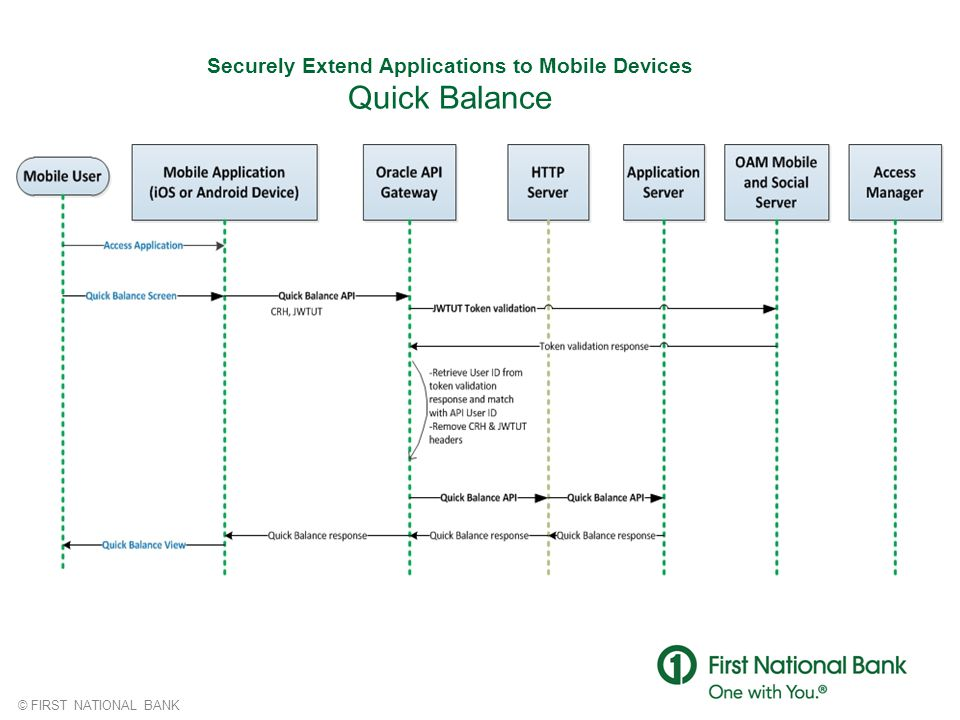 © FIRST NATIONAL BANK Securely Extend Applications to Mobile Devices Quick Balance