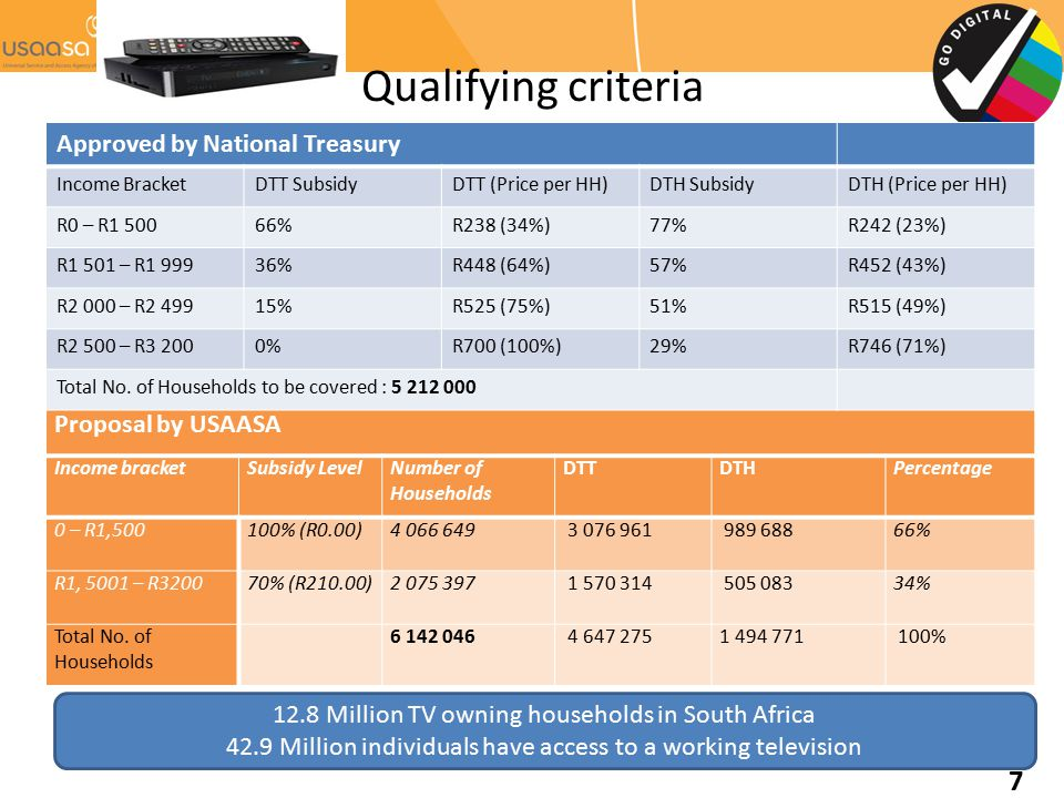 Qualifying criteria Proposal by USAASA Income bracketSubsidy LevelNumber of Households DTTDTHPercentage 0 – R1,500100% (R0.00)4 066 649 3 076 961 989