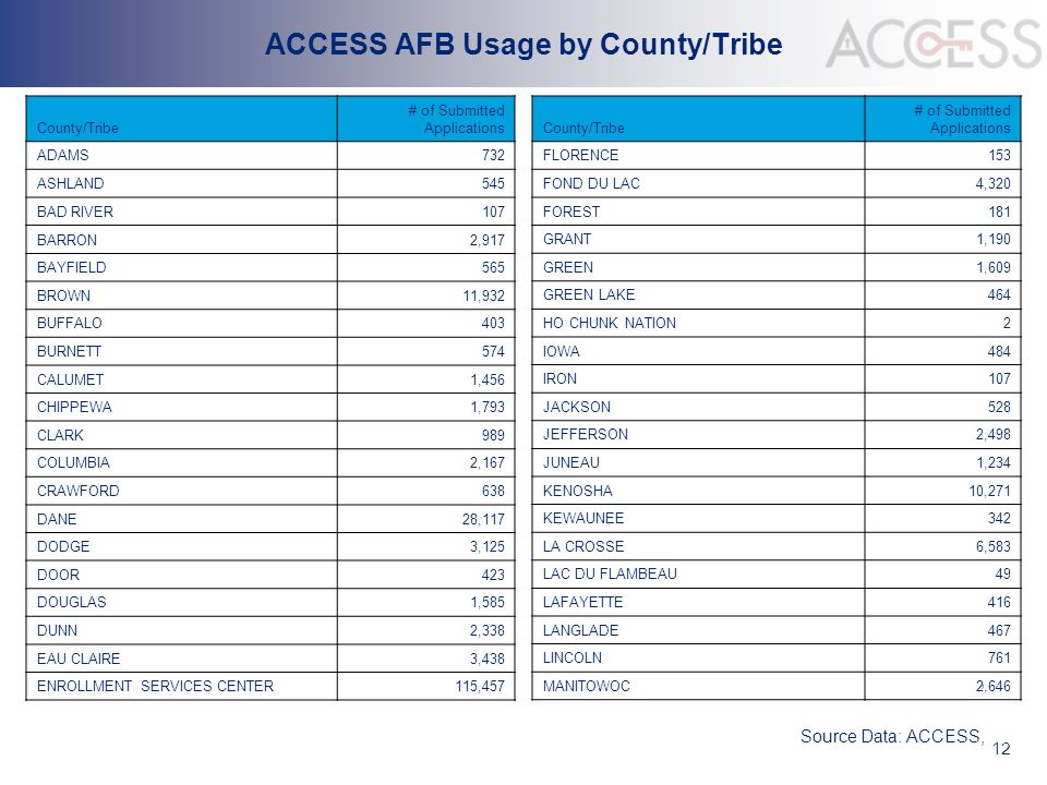 12 ACCESS AFB Usage by County/Tribe County/Tribe # of Submitted Applications ADAMS732 ASHLAND545 BAD RIVER107 BARRON2,917 BAYFIELD565 BROWN11,932 BUFF