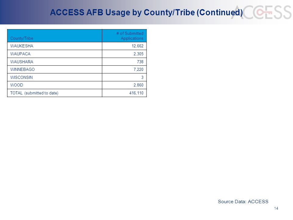 ACCESS AFB Usage by County/Tribe (Continued) County/Tribe # of Submitted Applications WAUKESHA12,662 WAUPACA2,305 WAUSHARA738 WINNEBAGO7,220 WISCONSIN
