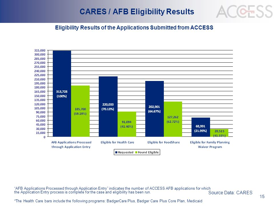 "15 CARES / AFB Eligibility Results Source Data: CARES Eligibility Results of the Applications Submitted from ACCESS ""AFB Applications Processed throug"