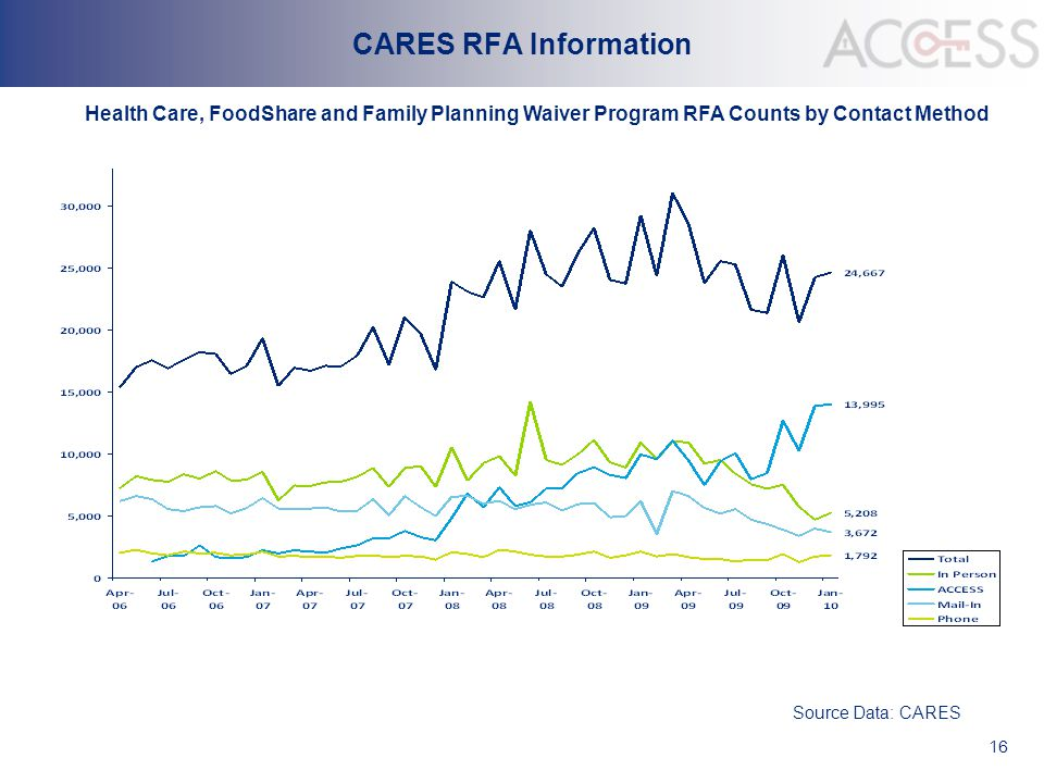 16 CARES RFA Information Source Data: CARES Health Care, FoodShare and Family Planning Waiver Program RFA Counts by Contact Method