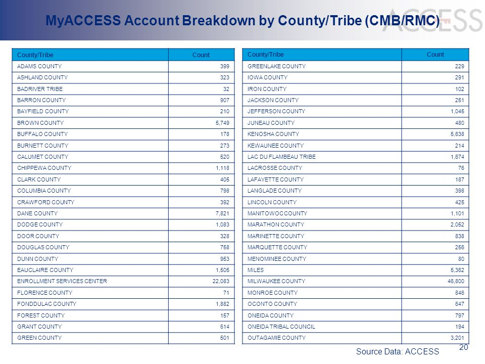 20 MyACCESS Account Breakdown by County/Tribe (CMB/RMC) County/TribeCount ADAMS COUNTY399 ASHLAND COUNTY323 BADRIVER TRIBE32 BARRON COUNTY907 BAYFIELD