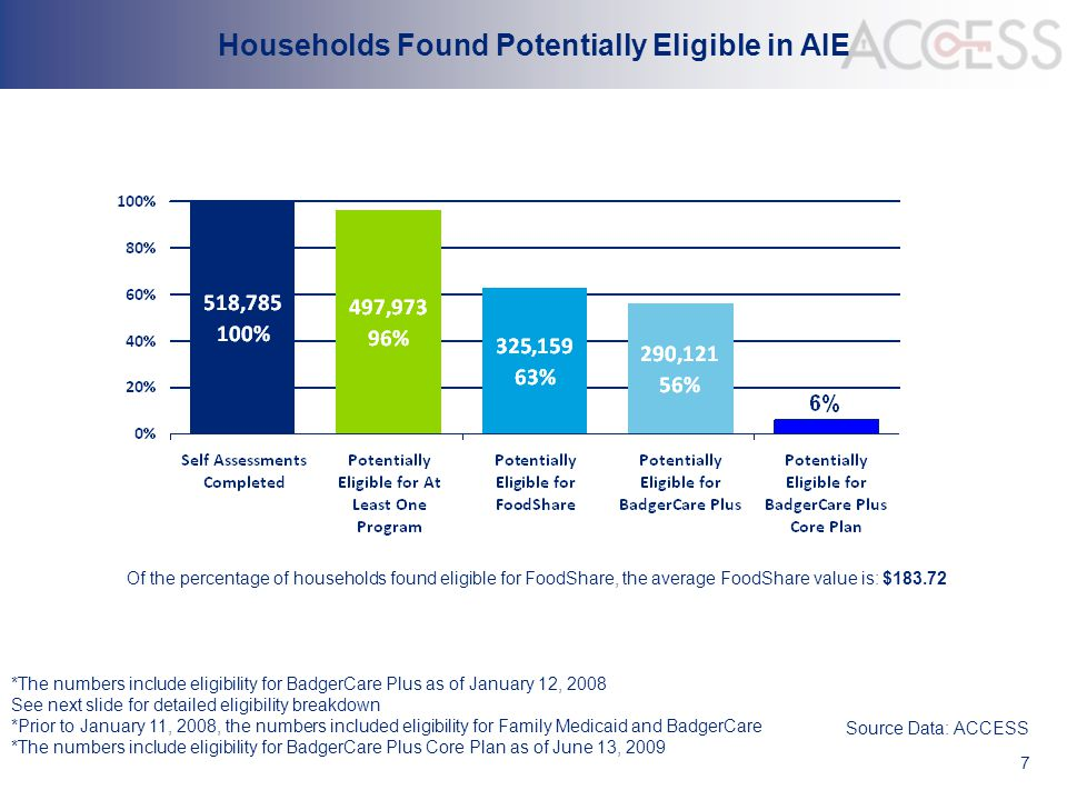7 Households Found Potentially Eligible in AIE Source Data: ACCESS *The numbers include eligibility for BadgerCare Plus as of January 12, 2008 See nex