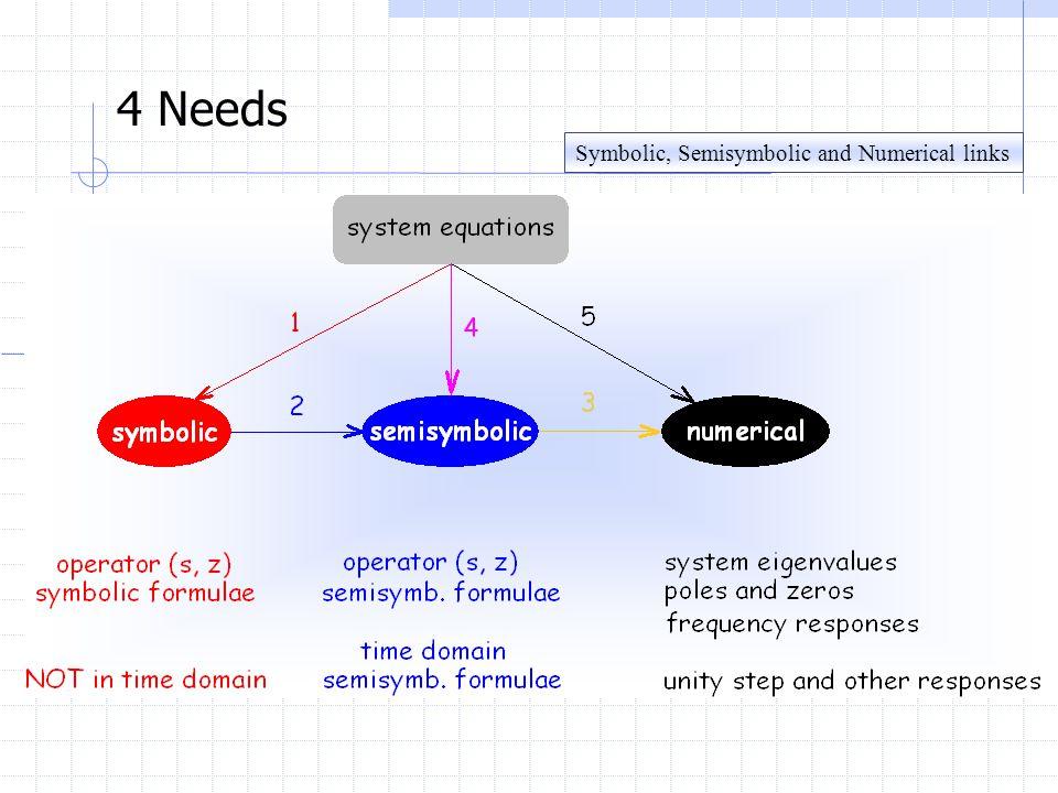 4 Needs Symbolic, Semisymbolic and Numerical links