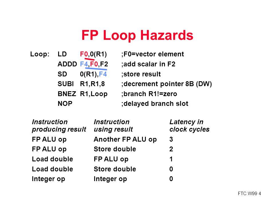 FTC.W99 5 FP Loop Showing Stalls 9 clocks: Rewrite code to minimize stalls.