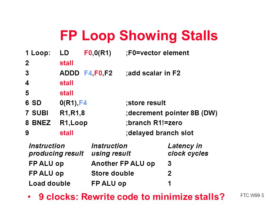 FTC.W99 5 FP Loop Showing Stalls 9 clocks: Rewrite code to minimize stalls.