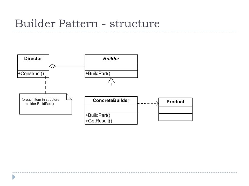 Builder Pattern - structure