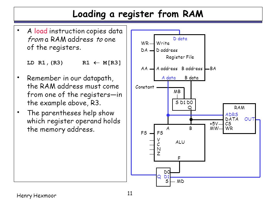 Henry Hexmoor 11 Loading a register from RAM A load instruction copies data from a RAM address to one of the registers. LD R1,(R3)R1  M[R3] Remember