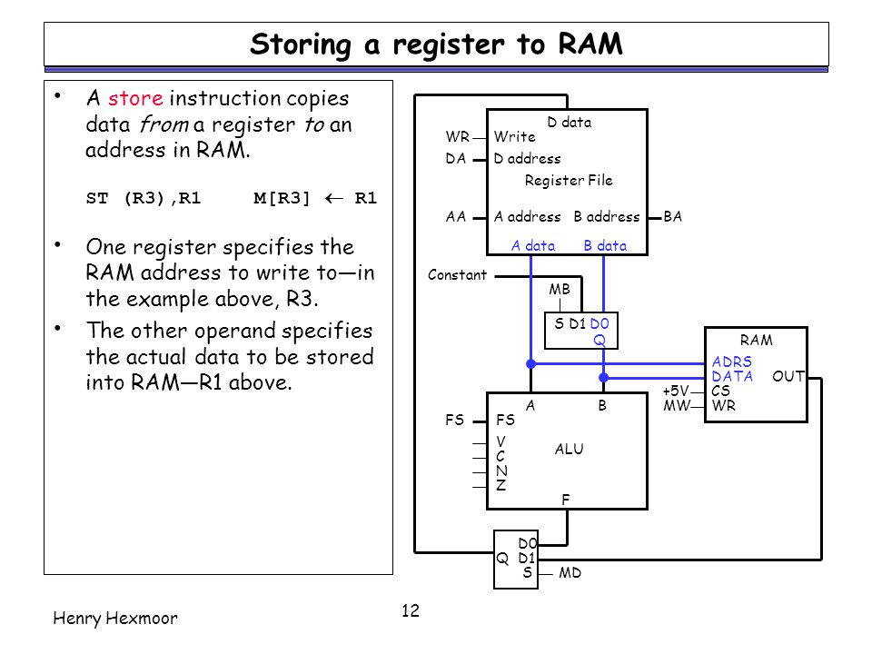 Henry Hexmoor 12 Storing a register to RAM A store instruction copies data from a register to an address in RAM. ST (R3),R1M[R3]  R1 One register spe