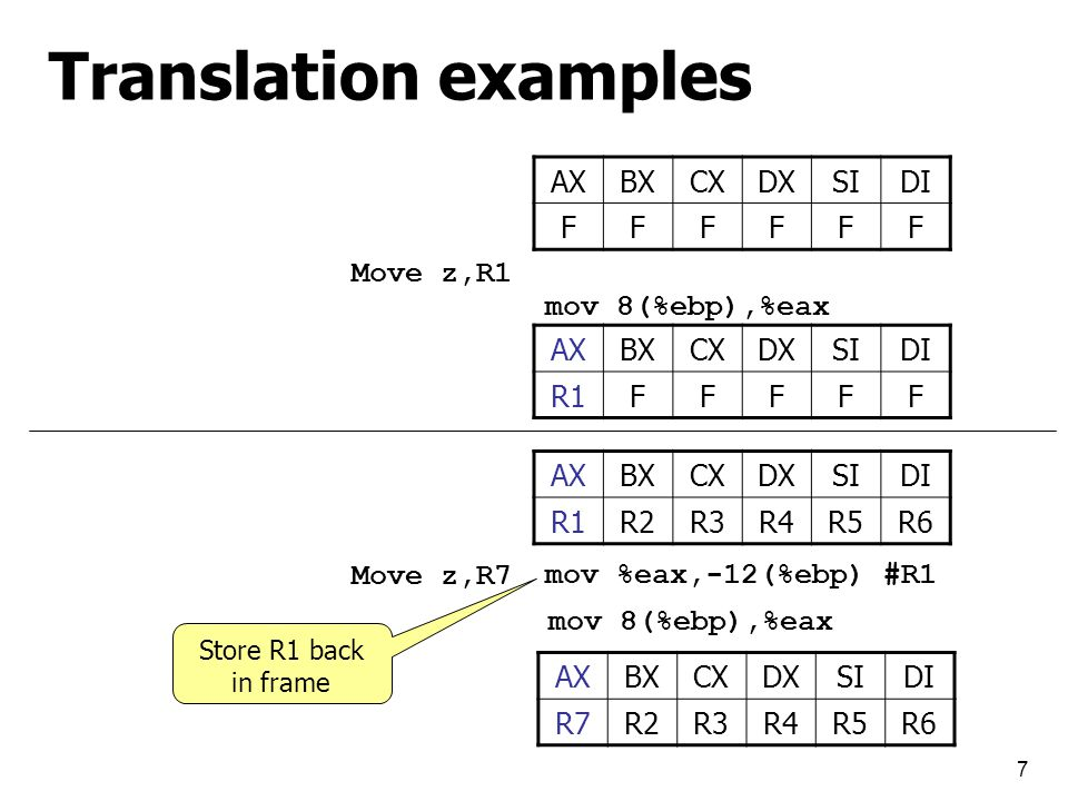 7 Translation examples AXBXCXDXSIDI FFFFFF Move z,R1 AXBXCXDXSIDI R1FFFFF AXBXCXDXSIDI R1R2R3R4R5R6 Move z,R7 AXBXCXDXSIDI R7R2R3R4R5R6 mov %eax,-12(%ebp) #R1 Store R1 back in frame mov 8(%ebp),%eax