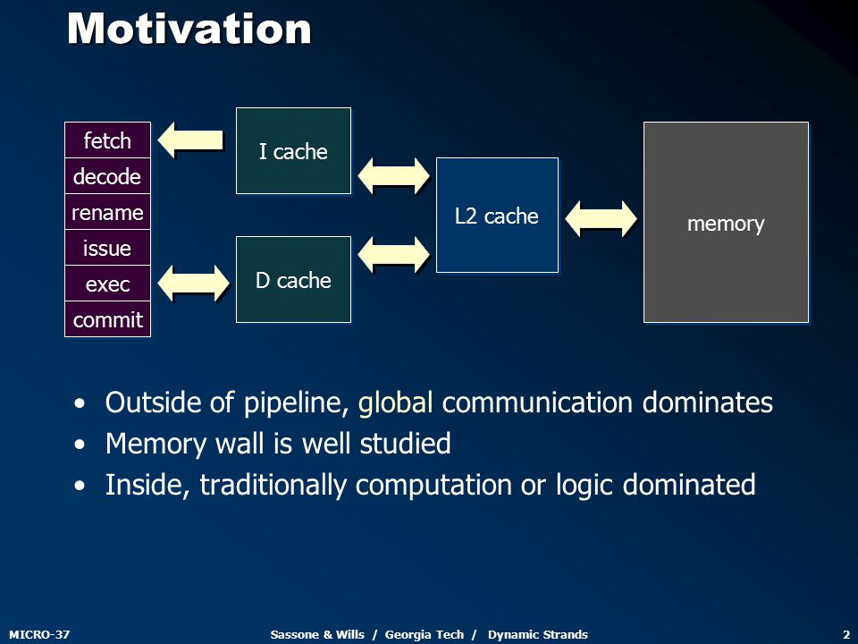 MICRO-37Sassone & Wills / Georgia Tech / Dynamic Strands2Motivation Outside of pipeline, global communication dominates Memory wall is well studied Inside, traditionally computation or logic dominated fetch decode rename issue exec commit I cache D cache L2 cache memory