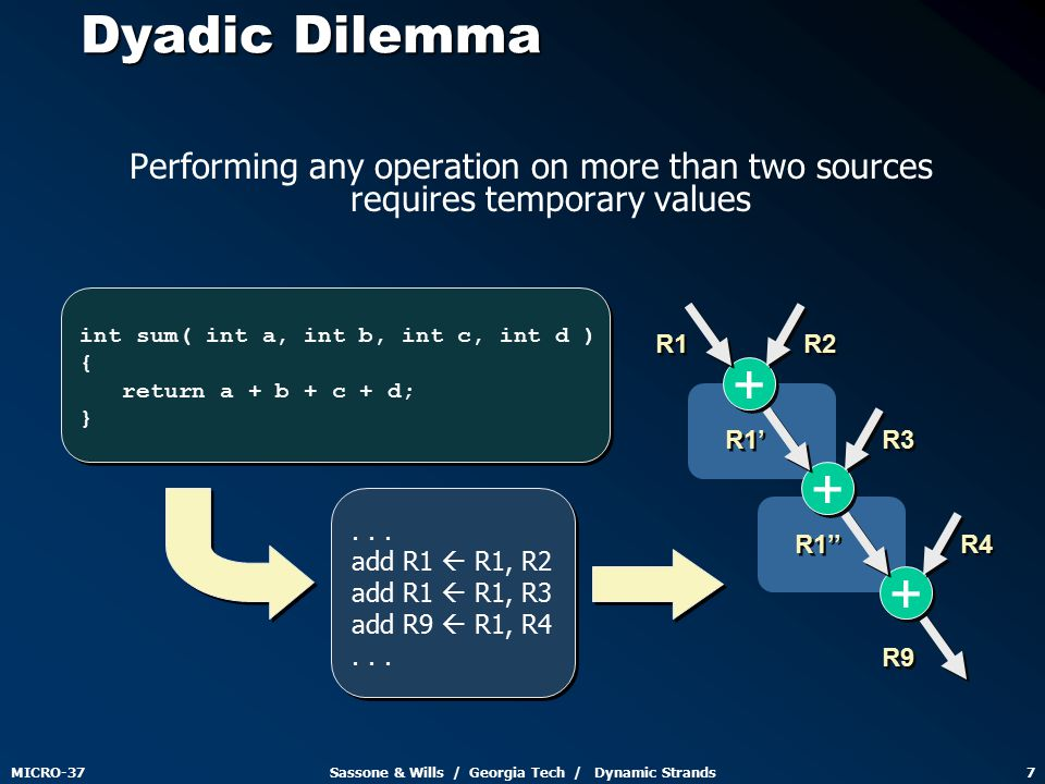 MICRO-37Sassone & Wills / Georgia Tech / Dynamic Strands7 Dyadic Dilemma Performing any operation on more than two sources requires temporary values R1' R1'' R1 R2 R3 R4 R9 + + + + + +...