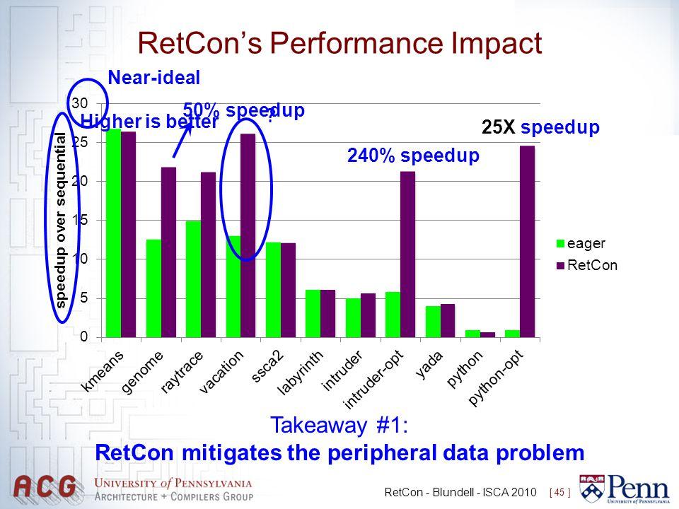 RetCon's Performance Impact RetCon - Blundell - ISCA 2010 [ 45 ] Higher is better Near-ideal 50% speedup 240% speedup 25X speedup Takeaway #1: RetCon mitigates the peripheral data problem