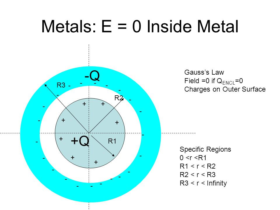 Metals: E = 0 Inside Metal R1 R2 R3 Specific Regions 0 <r <R1 R1 < r < R2 R2 < r < R3 R3 < r < Infinity -Q +Q Gauss's Law Field =0 if Q ENCL =0 Charges on Outer Surface - - - - - -- - - +- - - - - -- - - - - - - + ++ + + +