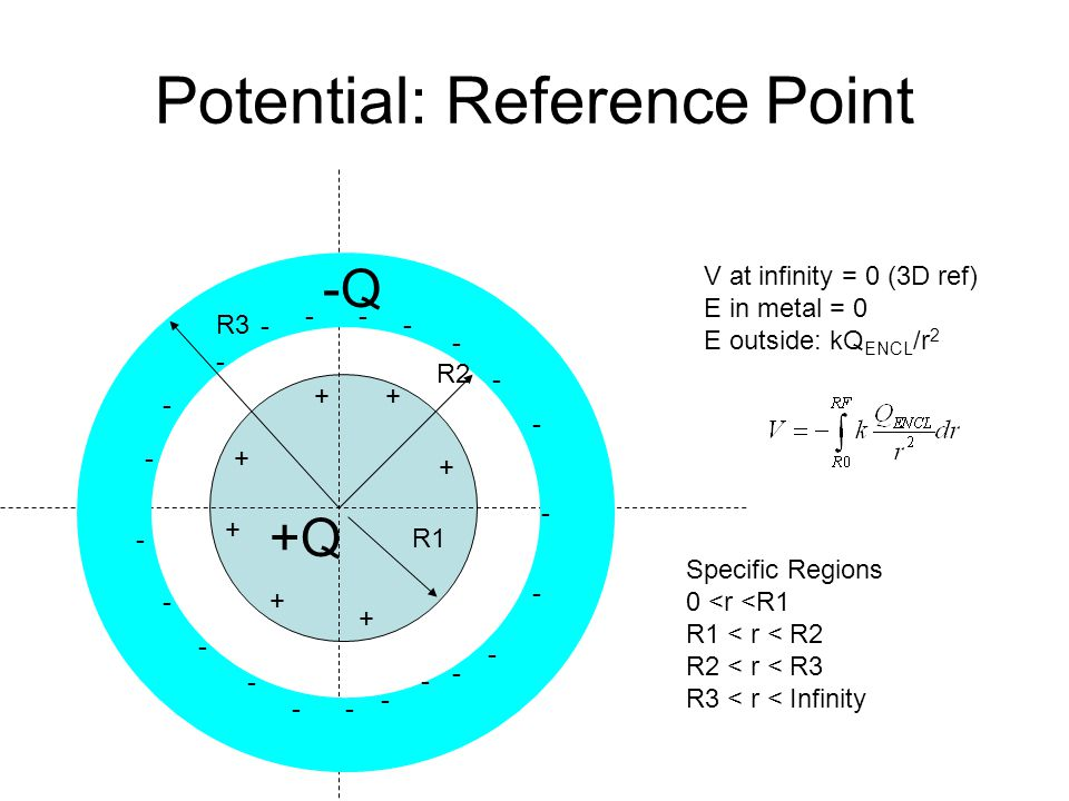 Potential: Reference Point R1 R2 R3 Specific Regions 0 <r <R1 R1 < r < R2 R2 < r < R3 R3 < r < Infinity -Q +Q V at infinity = 0 (3D ref) E in metal = 0 E outside: kQ ENCL /r 2 - - - - - -- - - +- - - - - -- - - - - - - + ++ + + +