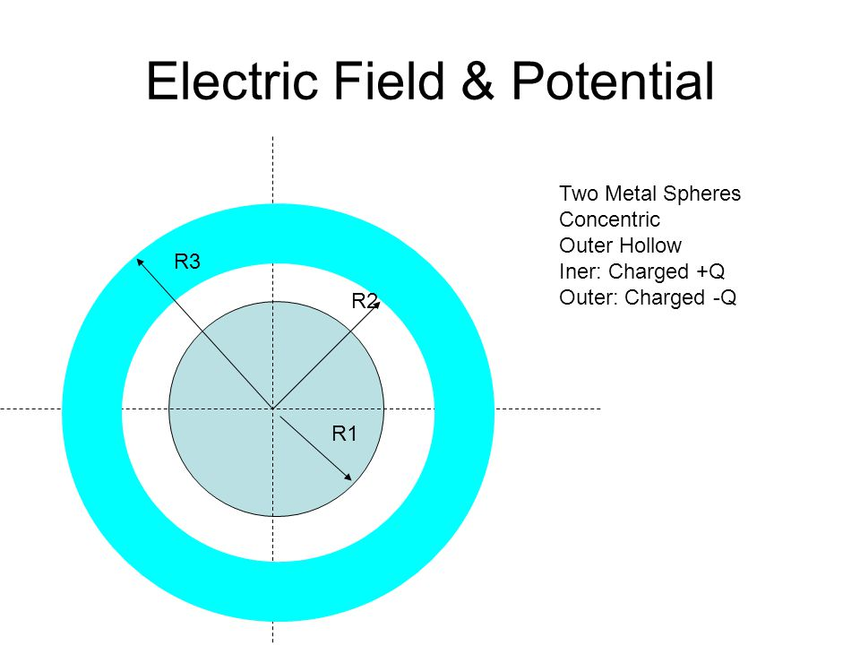 Electric Field & Potential Everywhere.