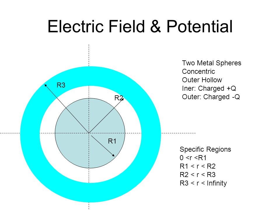 Electric Field & Potential R1 R2 R3 Two Metal Spheres Concentric Outer Hollow Iner: Charged +Q Outer: Charged -Q Specific Regions 0 <r <R1 R1 < r < R2 R2 < r < R3 R3 < r < Infinity
