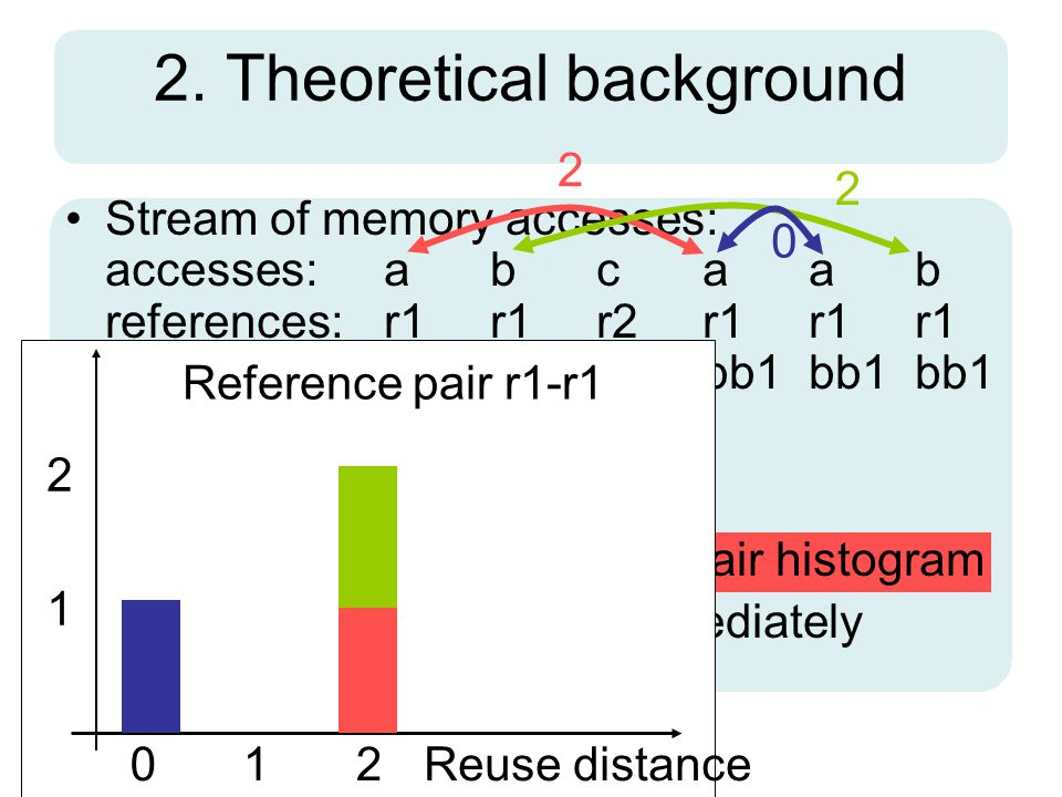 2. Theoretical background Stream of memory accesses: accesses:abcaab references:r1r1r2r1r1r1 basic block:bb1bb1bb2bb1bb1bb1 Reuses / Reuse Distance Re