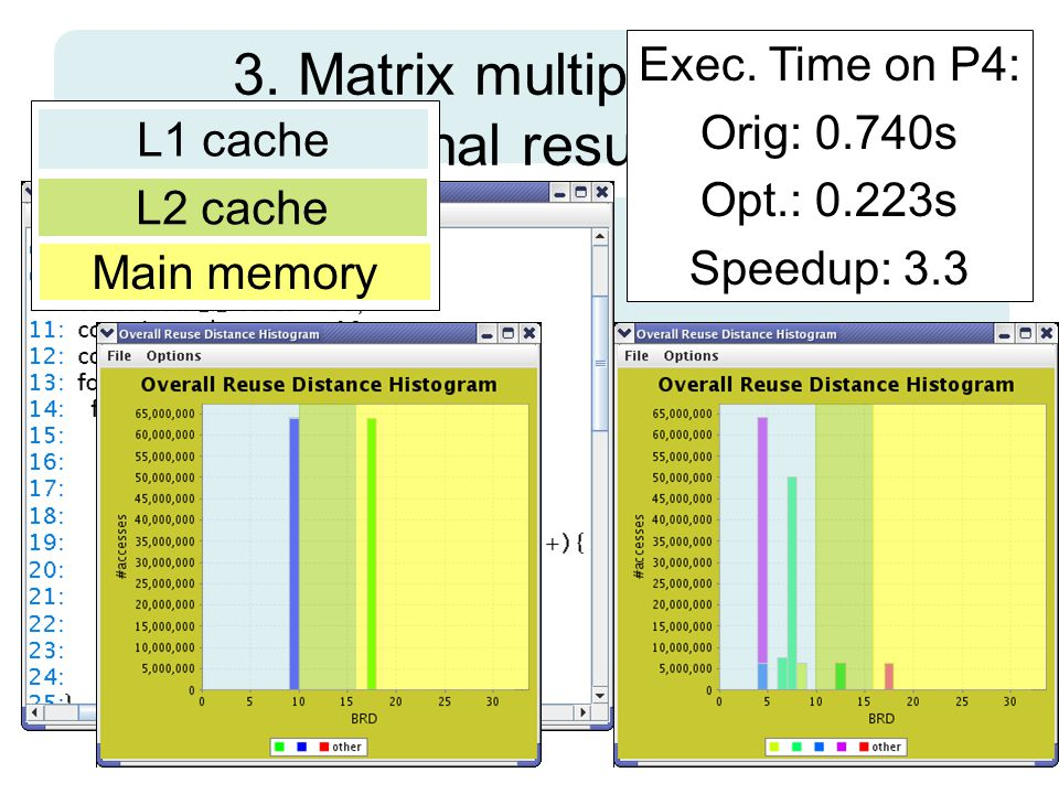3. Matrix multiplication: final result L1 cache L2 cache Main memory Exec.