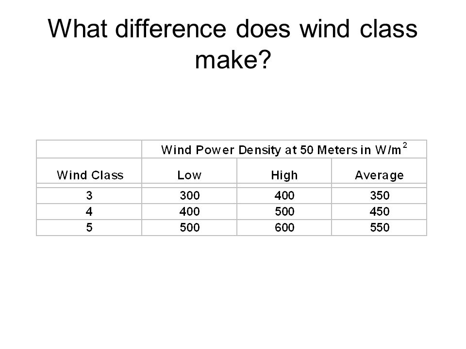 What difference does wind class make