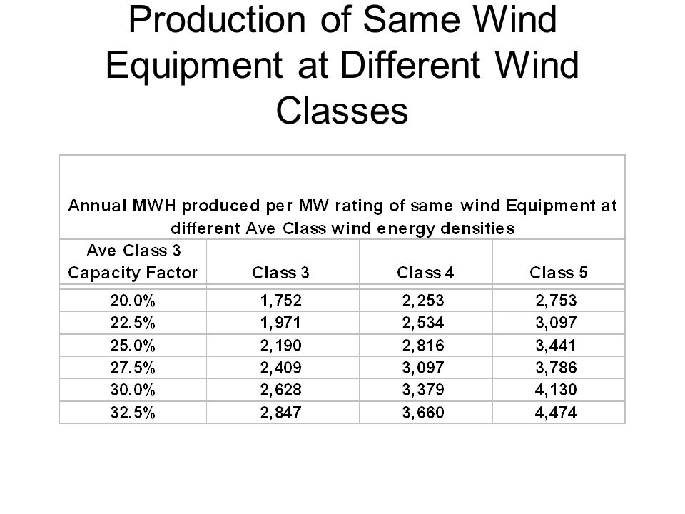Production of Same Wind Equipment at Different Wind Classes
