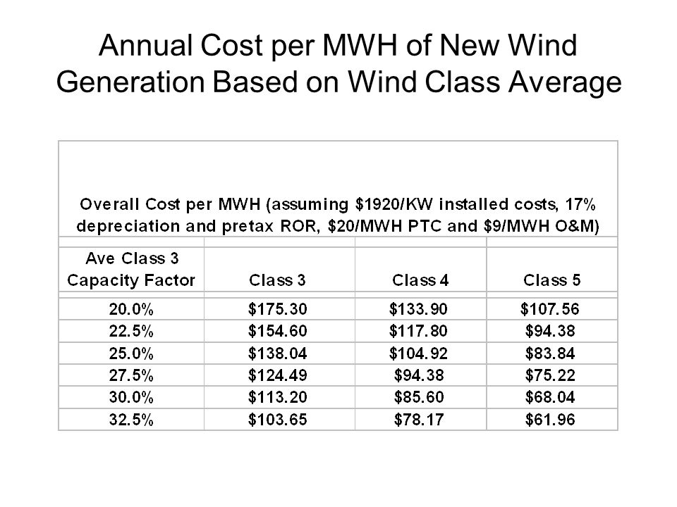 Annual Cost per MWH of New Wind Generation Based on Wind Class Average