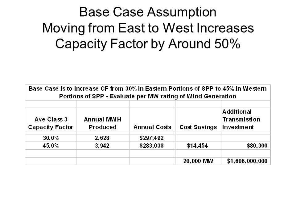 Base Case Assumption Moving from East to West Increases Capacity Factor by Around 50%