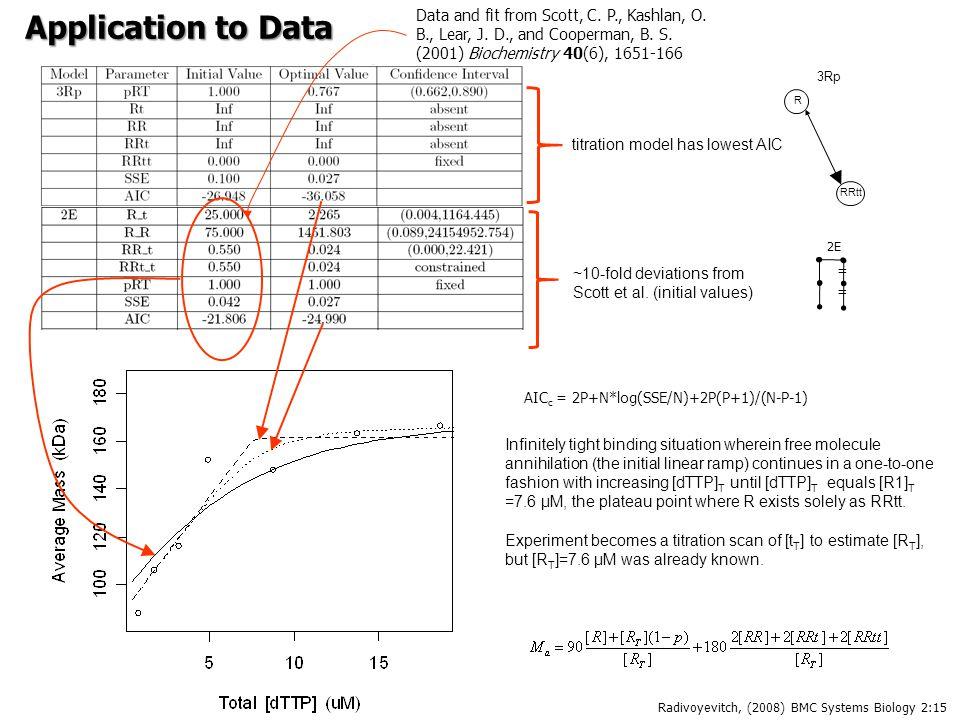 AIC c = 2P+N*log(SSE/N)+2P(P+1)/(N-P-1) Data and fit from Scott, C. P., Kashlan, O. B., Lear, J. D., and Cooperman, B. S. (2001) Biochemistry 40(6), 1