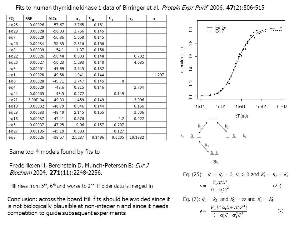 Eq. (25): k 1 = k 2 = 0, k 3 > 0 and K 1 = K 2 = K 3 Fits to human thymidine kinase 1 data of Birringer et al. Protein Expr Purif 2006, 47(2):506-515
