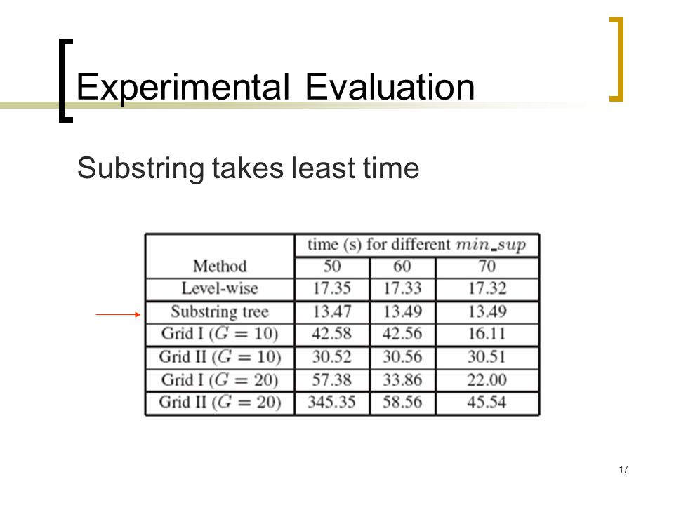 17 Experimental Evaluation Substring takes least time