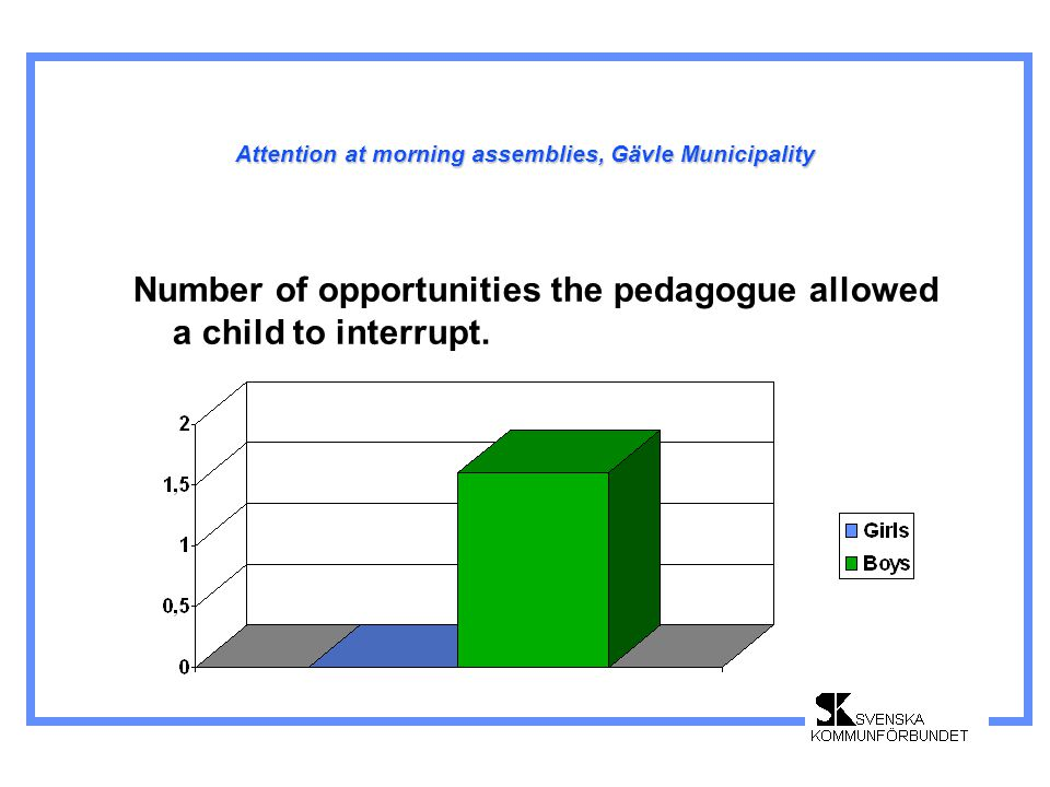 Attention at morning assemblies, Gävle Municipality Number of opportunities the pedagogue allowed a child to interrupt.